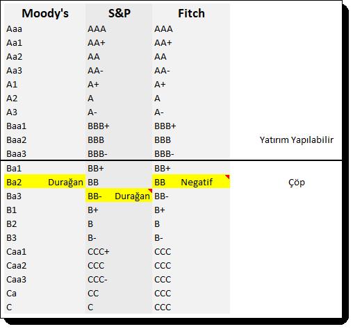 Moody's ten uyarı üstüne uyarı