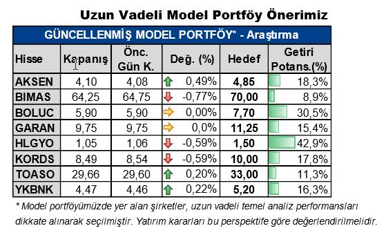 Yatırım Finansman Portföy Önerileri